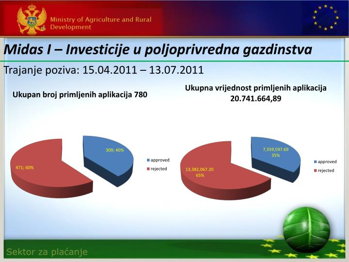 Midas I – Investicije u poljoprivredna gazdinstva