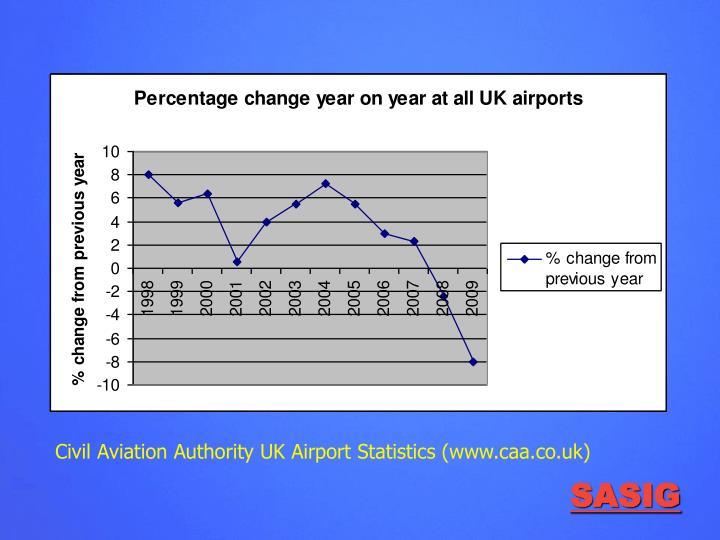 Civil Aviation Authority UK Airport Statistics (www.caa.co.uk)