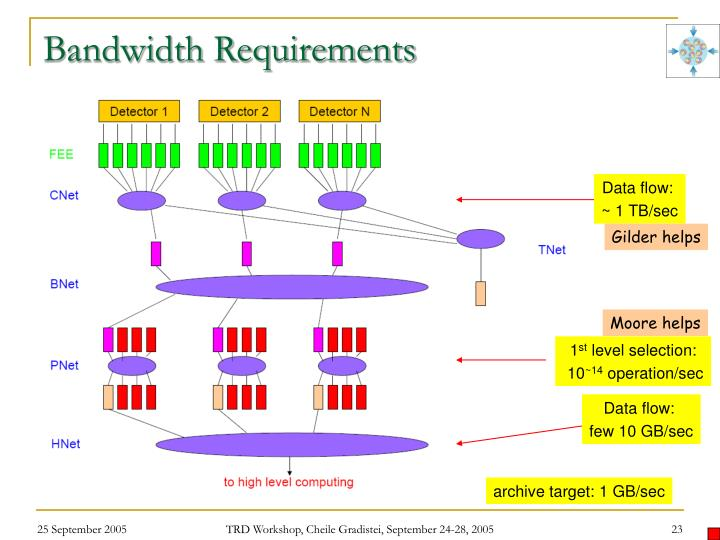 Bandwidth Requirements
