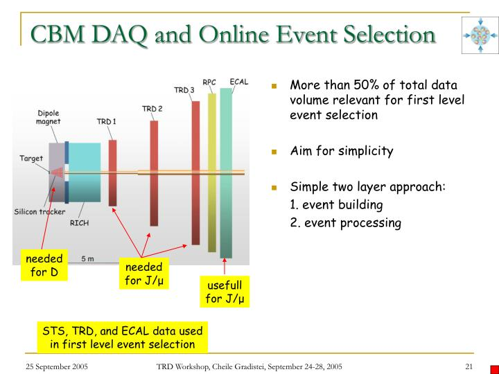 CBM DAQ and Online Event Selection