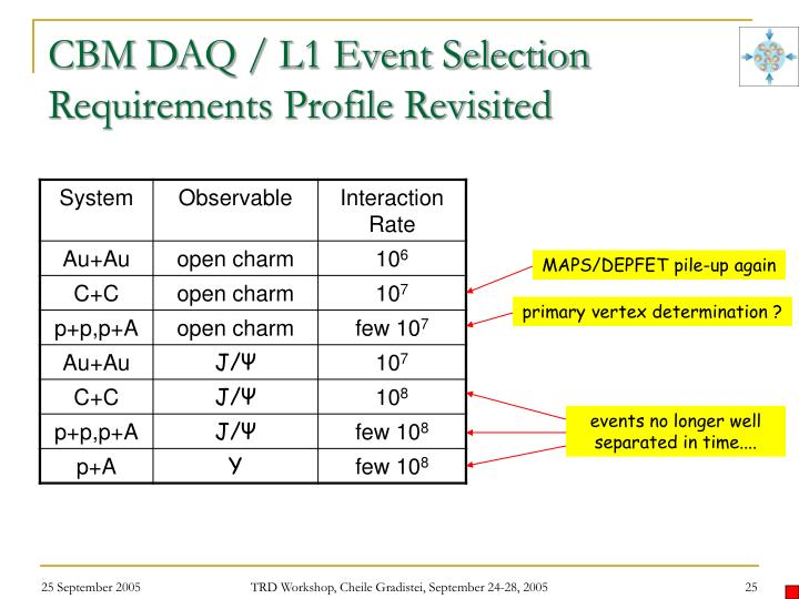 CBM DAQ / L1 Event Selection Requirements Profile Revisited