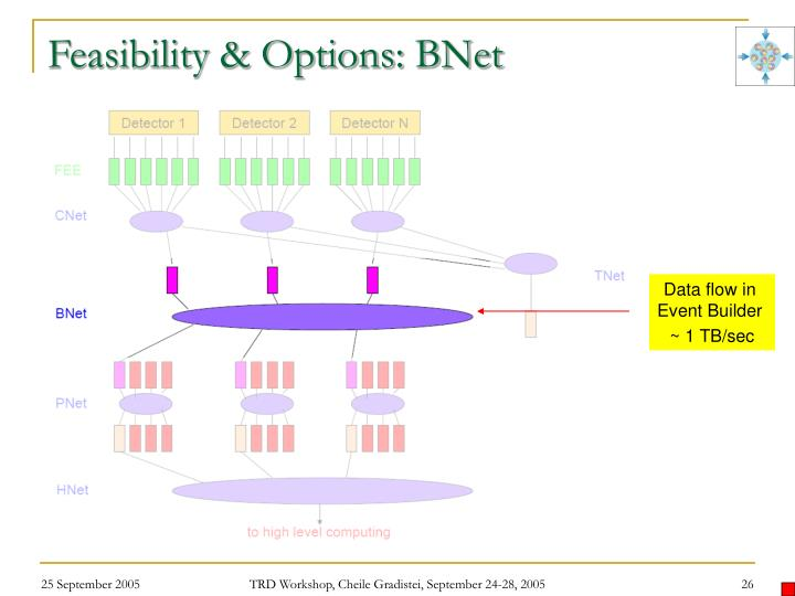 Feasibility & Options: BNet