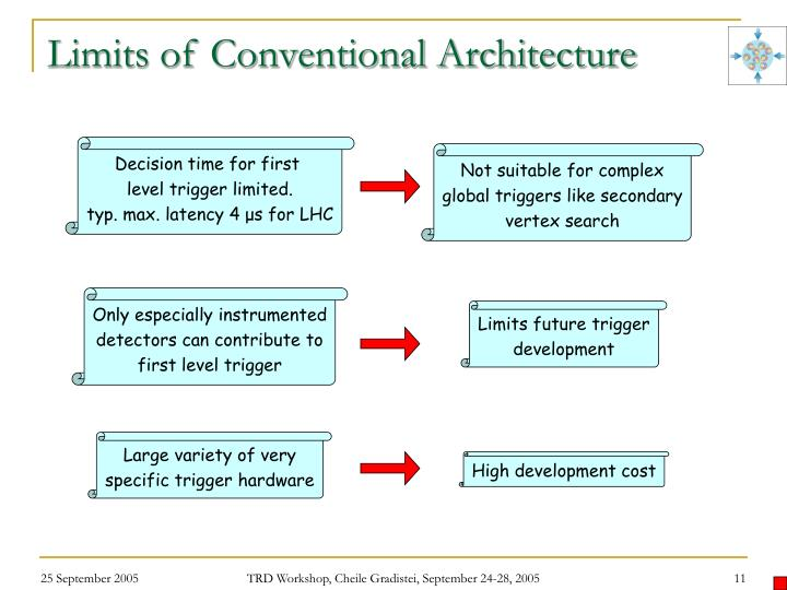 Limits of Conventional Architecture