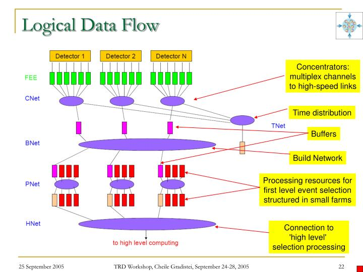 Logical Data Flow
