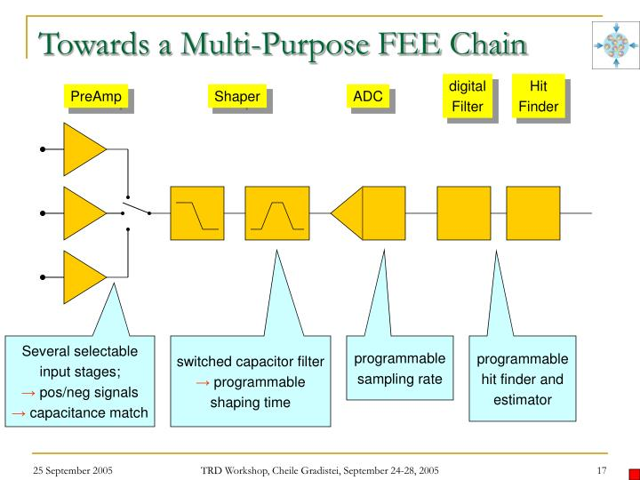 Towards a Multi-Purpose FEE Chain