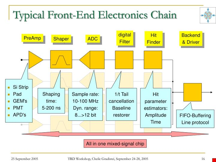 Typical Front-End Electronics Chain