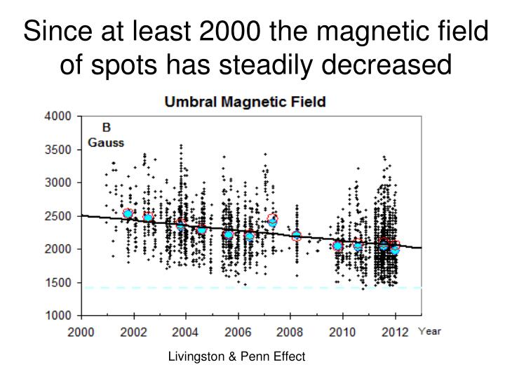 Since at least 2000 the magnetic field of spots has steadily decreased