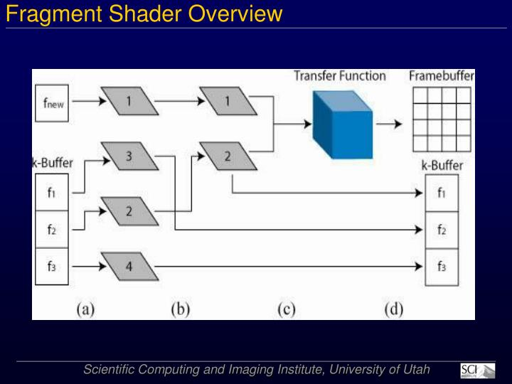 Fragment Shader Overview