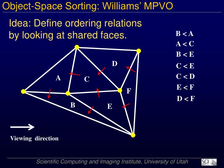 Object-Space Sorting: Williams' MPVO