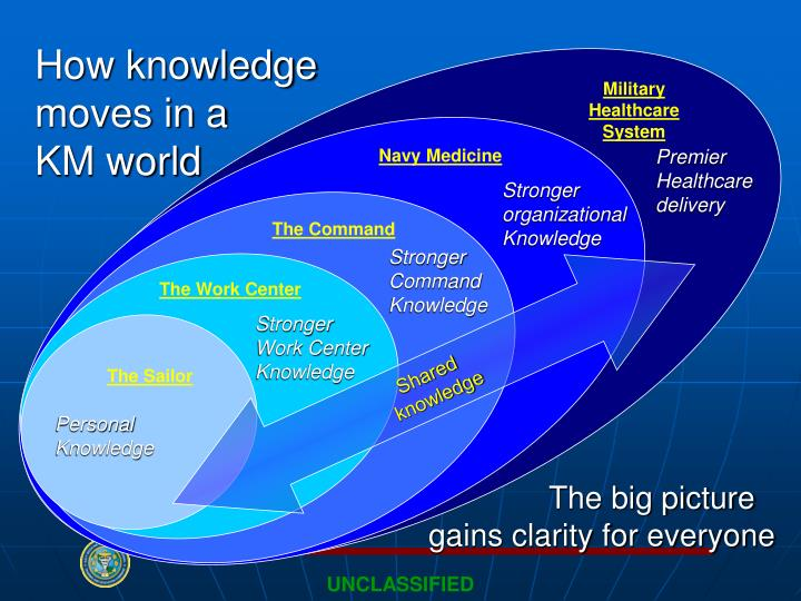 How knowledge moves in a    KM world