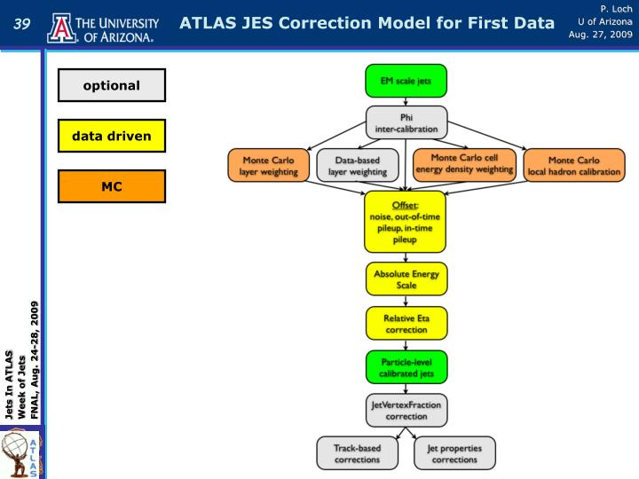 ATLAS JES Correction Model for First Data