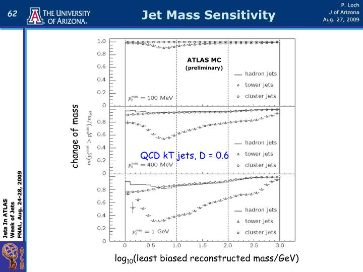 Jet Mass Sensitivity