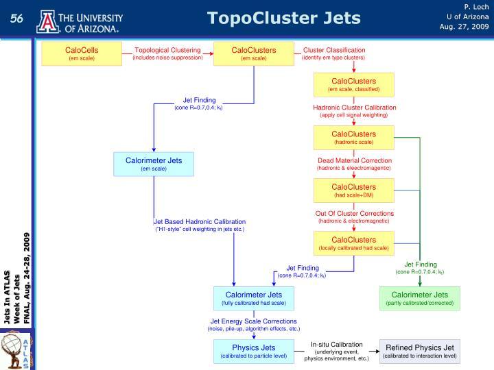 TopoCluster Jets