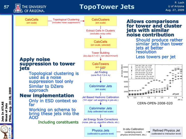 TopoTower Jets