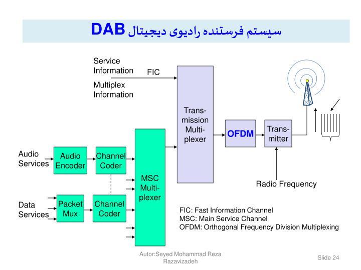 سیستم فرستنده رادیوی دیجیتال