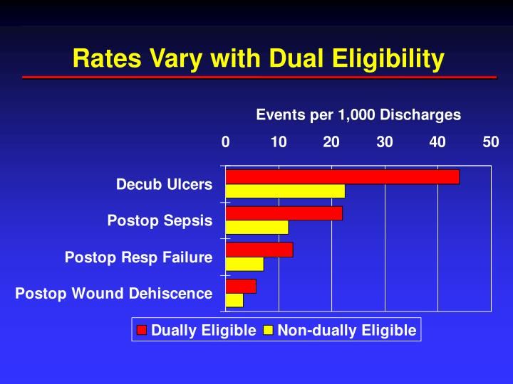 Rates Vary with Dual Eligibility