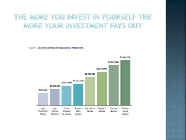 The more you invest in yourself the more your investment pays out