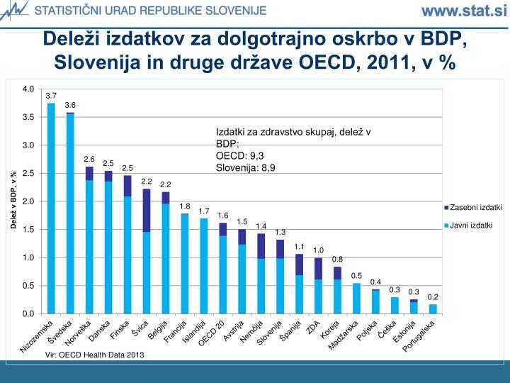 Deleži izdatkov za dolgotrajno oskrbo v BDP, Slovenija in druge države OECD, 2011, v %