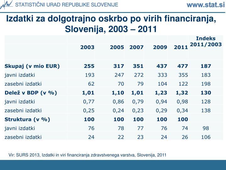 Izdatki za dolgotrajno oskrbo po virih financiranja, Slovenija, 2003 – 2011