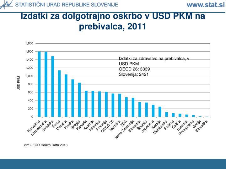 Izdatki za dolgotrajno oskrbo v USD PKM na prebivalca, 2011