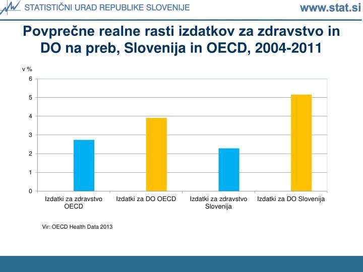 Povprečne realne rasti izdatkov za zdravstvo in DO na preb, Slovenija in OECD, 2004-2011