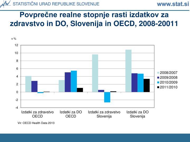 Povprečne realne stopnje rasti izdatkov za zdravstvo in DO, Slovenija in OECD, 2008-20011