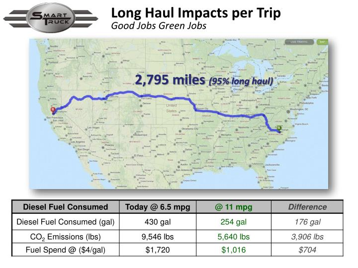 Long Haul Impacts per Trip