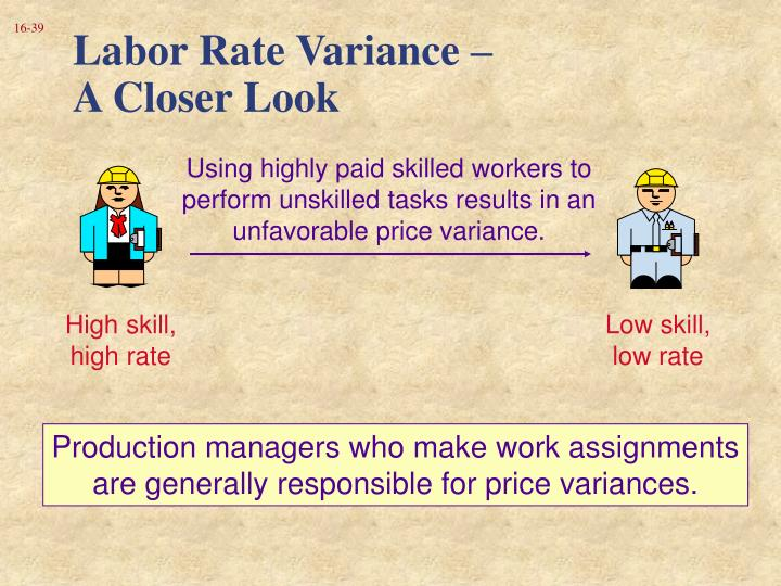Labor Rate Variance –