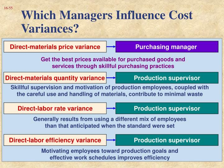 Which Managers Influence Cost Variances?