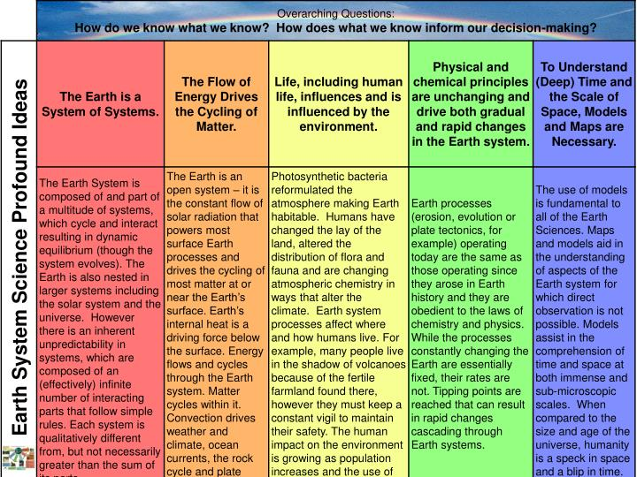 Earth System Science Profound Ideas