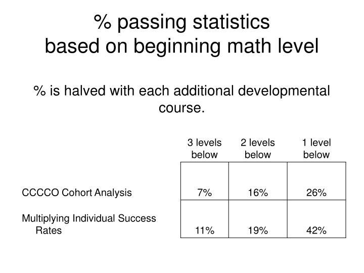 % passing statistics