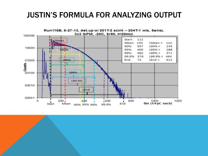 Justin's formula for analyzing output