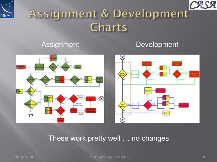 Assignment & Development Charts