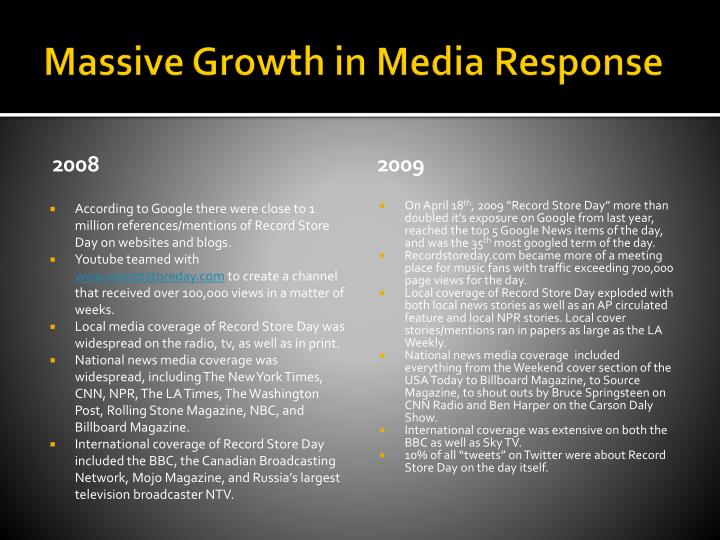 Massive Growth in Media Response