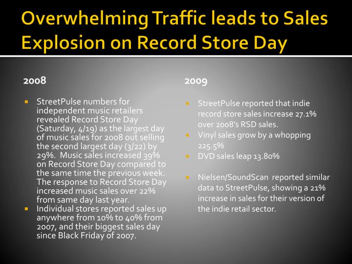 Overwhelming Traffic leads to Sales Explosion on Record Store Day