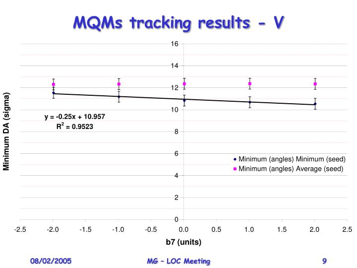 MQMs tracking results - V