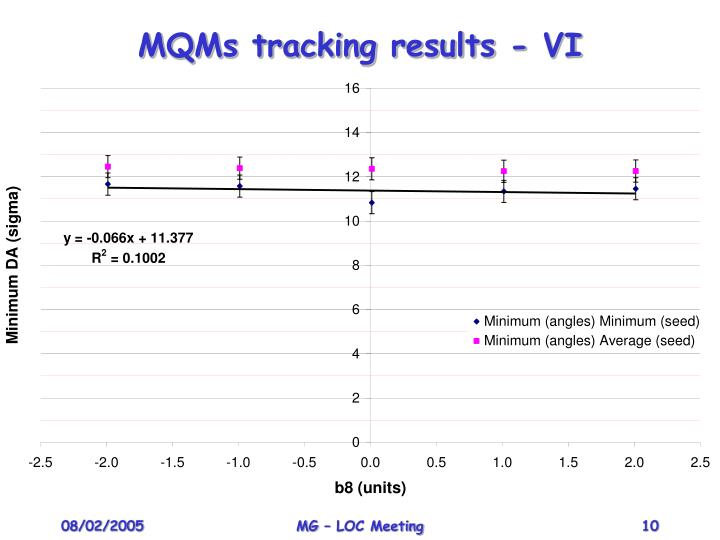 MQMs tracking results - VI