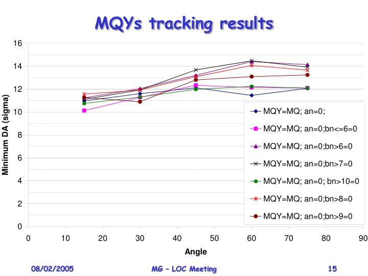 MQYs tracking results