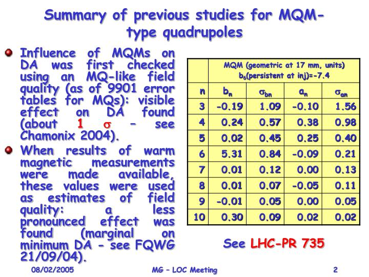 Summary of previous studies for MQM-type quadrupoles