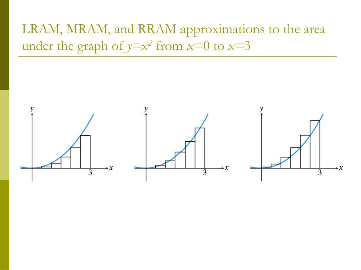 LRAM, MRAM, and RRAM approximations to the area under the graph of