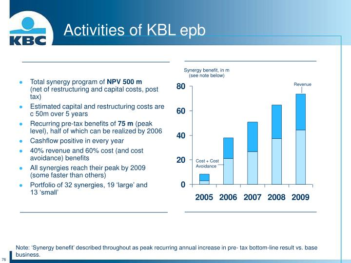 Activities of KBL epb