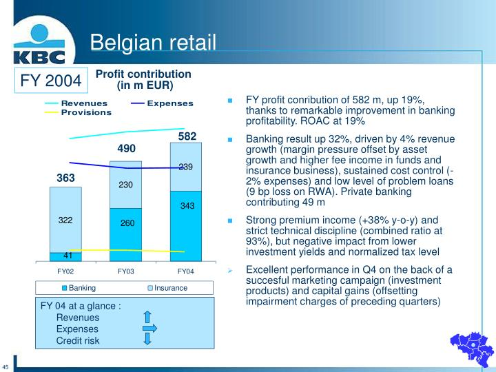 FY profit conribution of 582 m, up 19%, thanks to remarkable improvement in banking profitability. ROAC at 19%