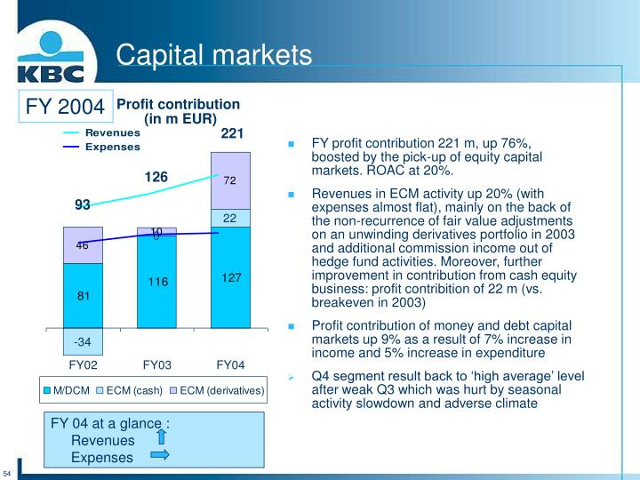 FY profit contribution 221 m, up 76%,
