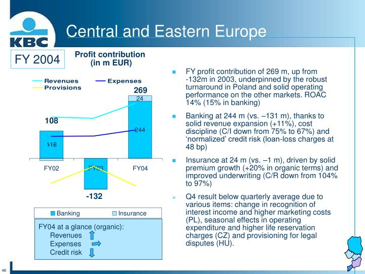 FY profit contribution of 269 m, up from