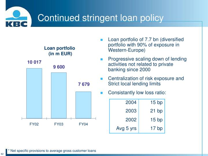 Continued stringent loan policy