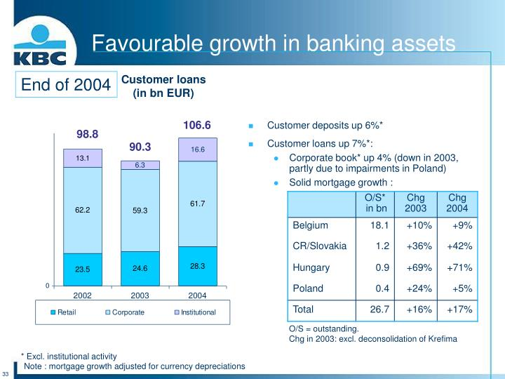Favourable growth in banking assets