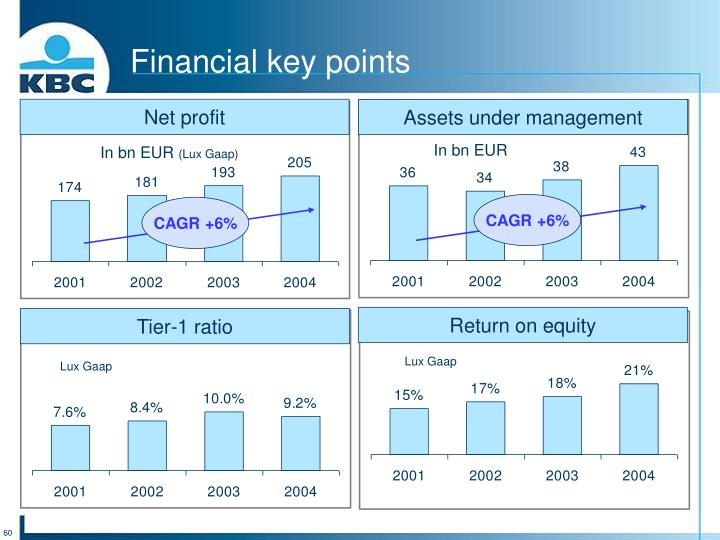 Financial key points