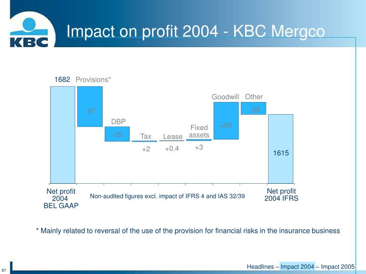 Impact on profit 2004 - KBC Mergco