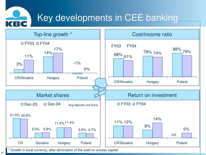 Key developments in CEE banking