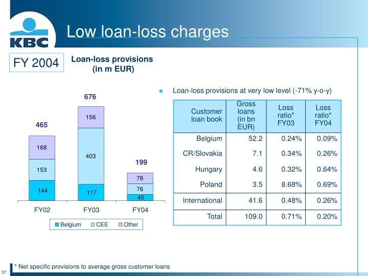Low loan-loss charges